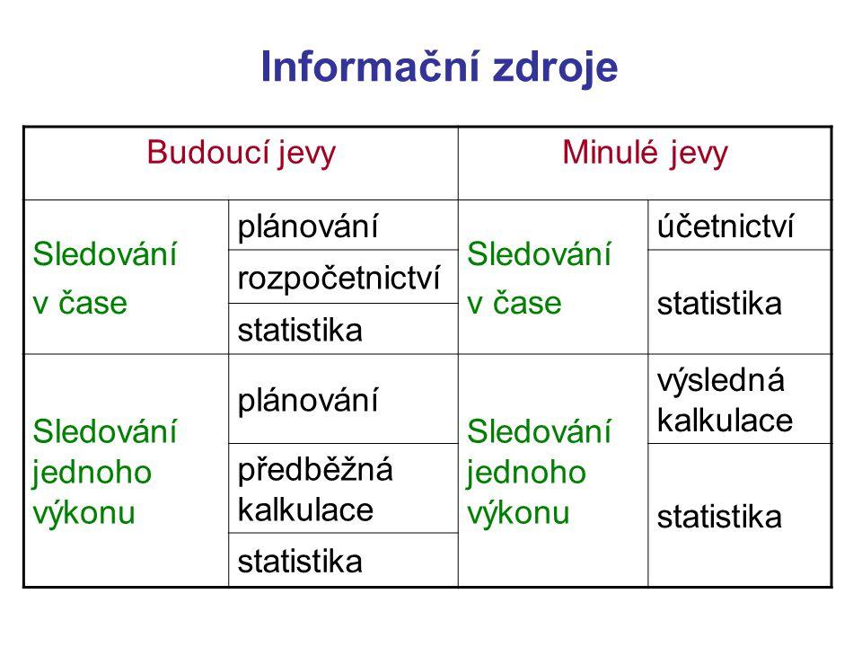 Informační zdroje Budoucí jevyMinulé jevy Sledování v čase plánování Sledování v čase účetnictví rozpočetnictví statistika Sledování jednoho výkonu pl