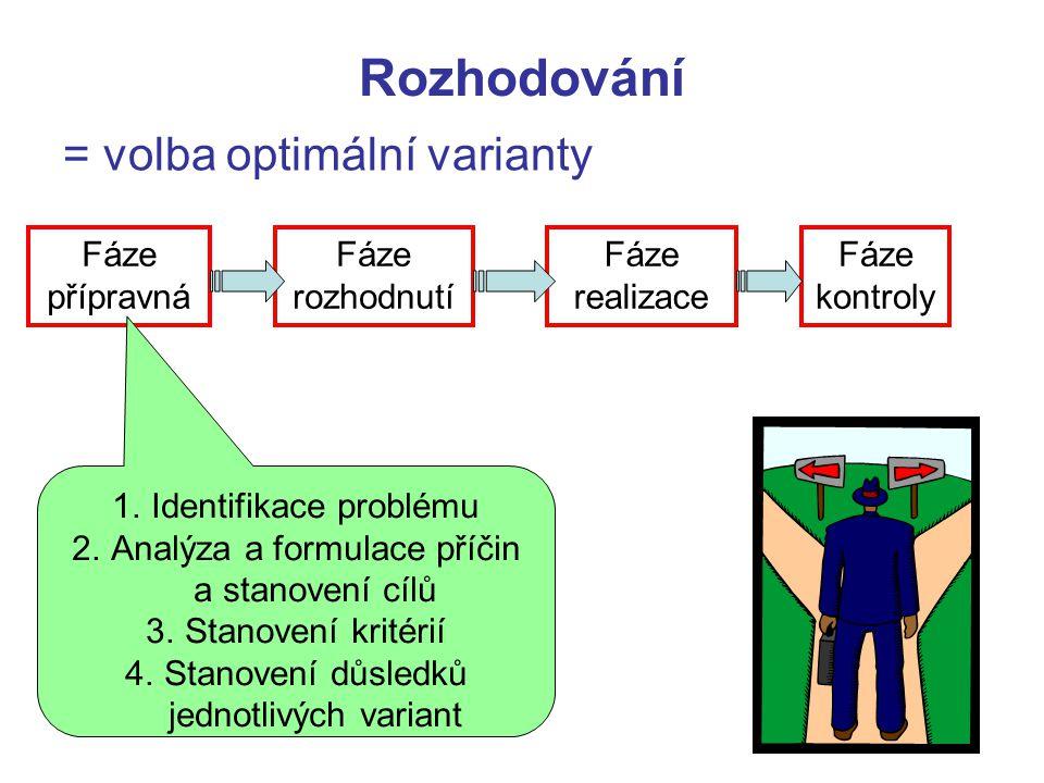 Rozhodování = volba optimální varianty Fáze přípravná Fáze rozhodnutí Fáze realizace Fáze kontroly 1.Identifikace problému 2.Analýza a formulace příči