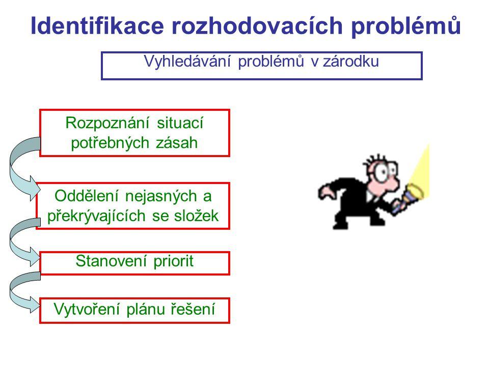 Identifikace rozhodovacích problémů Vyhledávání problémů v zárodku Rozpoznání situací potřebných zásah Oddělení nejasných a překrývajících se složek S