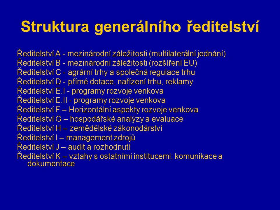 Struktura generálního ředitelství Ředitelství A - mezinárodní záležitosti (multilaterální jednání) Ředitelství B - mezinárodní záležitosti (rozšíření EU) Ředitelství C - agrární trhy a společná regulace trhu Ředitelství D - přímé dotace, nařízení trhu, reklamy Ředitelství E.I - programy rozvoje venkova Ředitelství E.II - programy rozvoje venkova Ředitelství F – Horizontální aspekty rozvoje venkova Ředitelství G – hospodářské analýzy a evaluace Ředitelství H – zemědělské zákonodárství Ředitelství I – management zdrojů Ředitelství J – audit a rozhodnutí Ředitelství K – vztahy s ostatními institucemi; komunikace a dokumentace