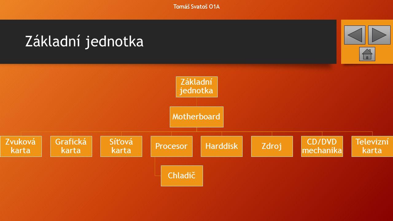 Základní jednotka Tomáš Svatoš O1A Základní jednotka Motherboard Zvuková karta Grafická karta Síťová karta Procesor Chladič HarddiskZdroj CD/DVD mecha
