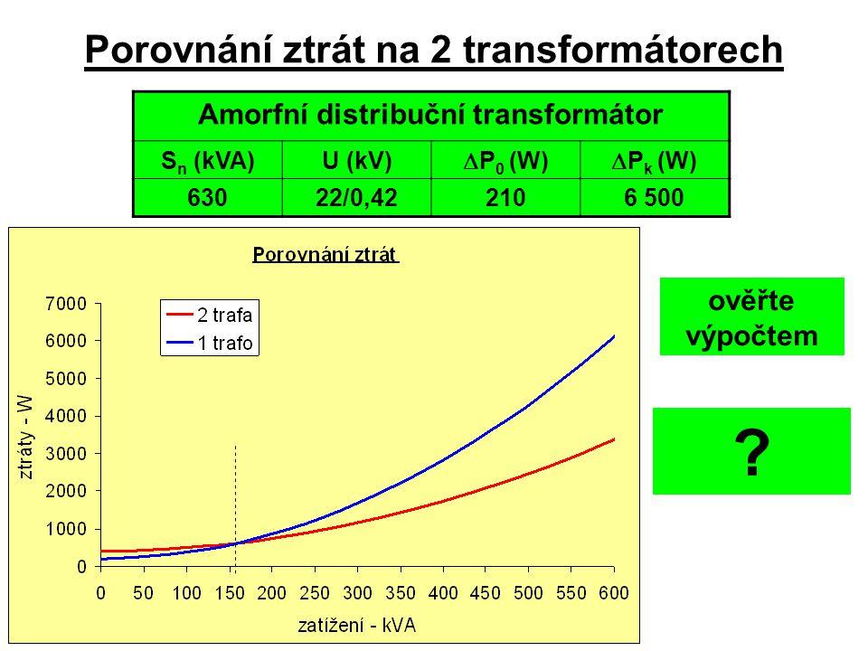 Porovnání ztrát na 2 transformátorech Amorfní distribuční transformátor S n (kVA)U (kV)  P 0 (W)  P k (W) 63022/0,422106 500 ověřte výpočtem n = 0,2