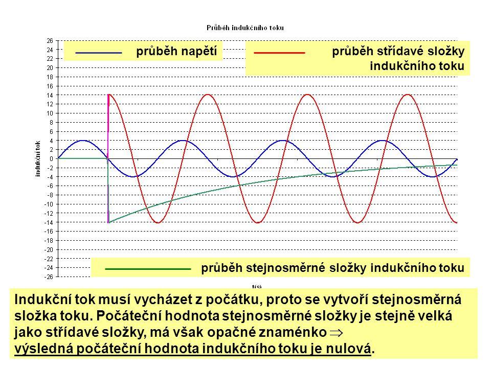 průběh napětí Indukční tok musí vycházet z počátku, proto se vytvoří stejnosměrná složka toku. Počáteční hodnota stejnosměrné složky je stejně velká j