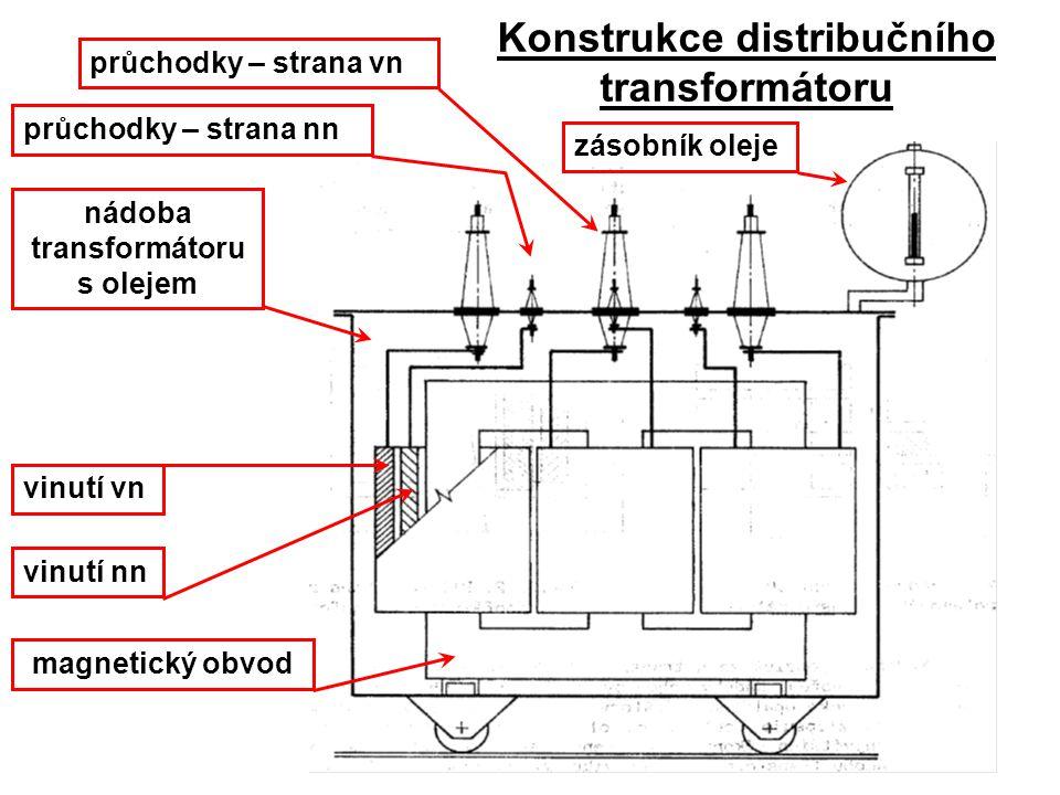 průchodky – strana vn magnetický obvod vinutí vn nádoba transformátoru s olejem průchodky – strana nn zásobník oleje vinutí nn Konstrukce distribučníh