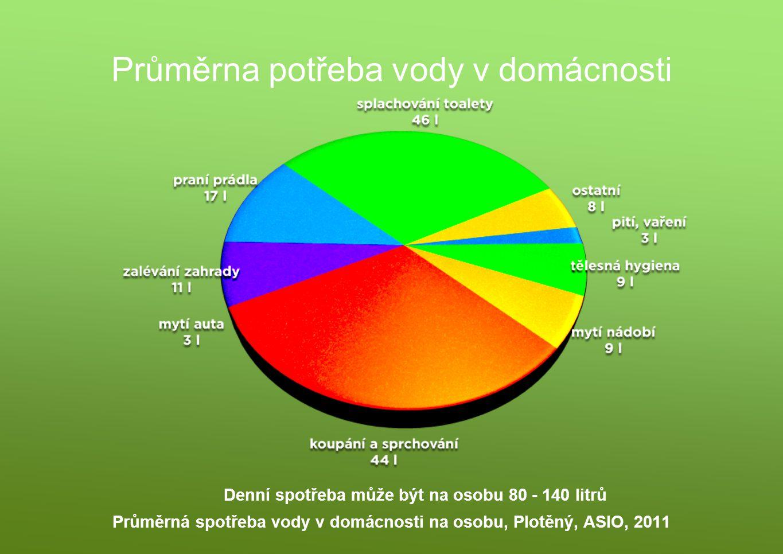 Průměrna potřeba vody v domácnosti Průměrná spotřeba vody v domácnosti na osobu, Plotěný, ASIO, 2011 Denní spotřeba může být na osobu 80 - 140 litrů