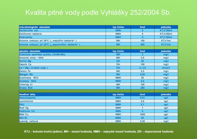 Kvalita pitné vody podle Vyhlášky 252/2004 Sb. mikrobiologické ukazateletyp limitulimitjednotka Escherichia coliNMH0KTJ/100ml Koliformní bakterieNMH0K