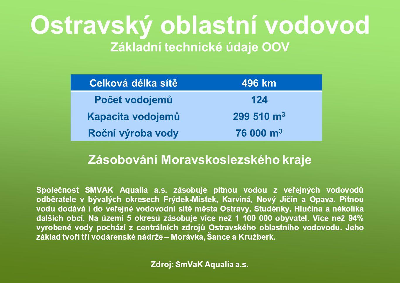 Základní technické údaje OOV Společnost SMVAK Aqualia a.s. zásobuje pitnou vodou z veřejných vodovodů odběratele v bývalých okresech Frýdek-Místek, Ka