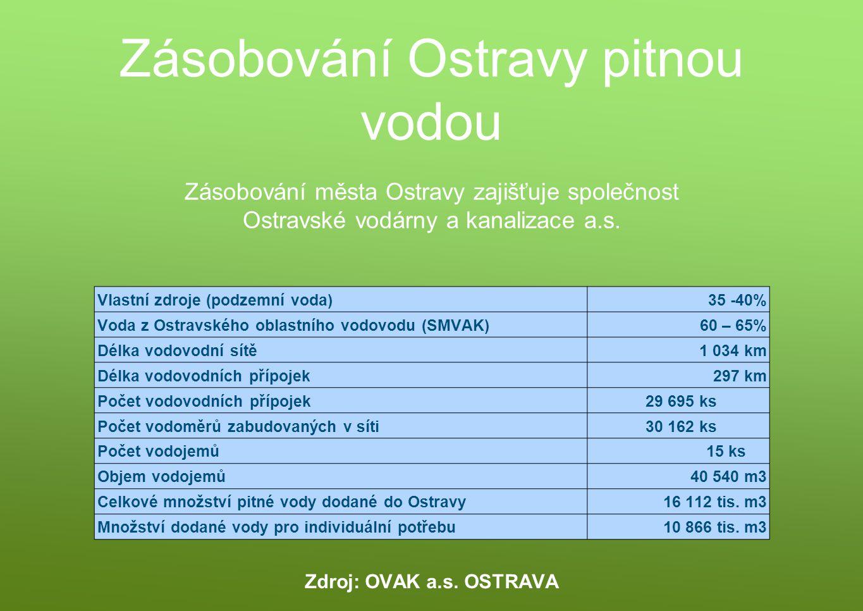 Zásobování Ostravy pitnou vodou Vlastní zdroje (podzemní voda)35 -40% Voda z Ostravského oblastního vodovodu (SMVAK)60 – 65% Délka vodovodní sítě1 034