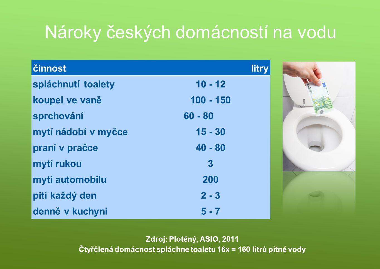 Nároky českých domácností na vodu činnostlitry spláchnutí toalety10 - 12 koupel ve vaně100 - 150 sprchování60 - 80 mytí nádobí v myčce15 - 30 praní v