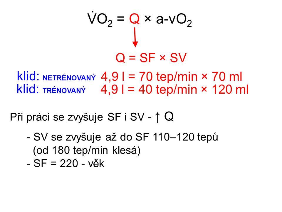 VO 2 = Q × a-vO 2.