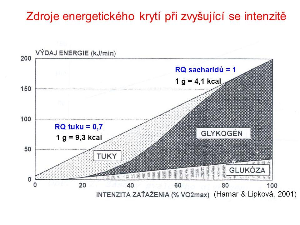 Zdroje energetického krytí při zvyšující se intenzitě RQ tuku = 0,7 RQ sacharidů = 1 1 g = 9,3 kcal 1 g = 4,1 kcal (Hamar & Lipková, 2001)