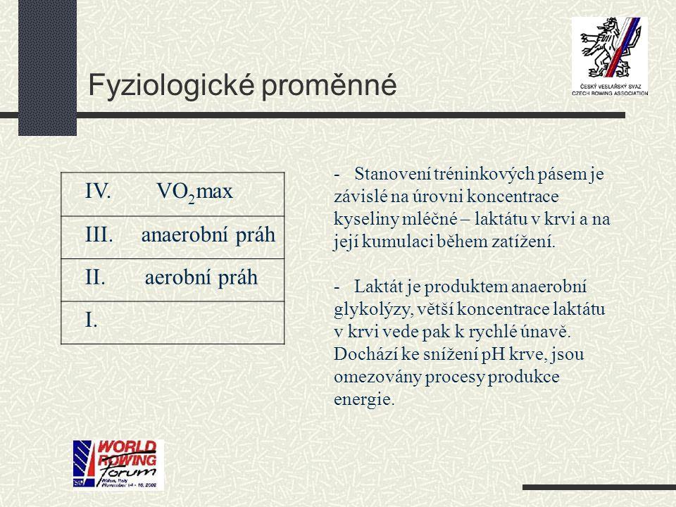 Fyziologické proměnné IV. VO 2 max III. anaerobní práh II. aerobní práh I. - Stanovení tréninkových pásem je závislé na úrovni koncentrace kyseliny ml