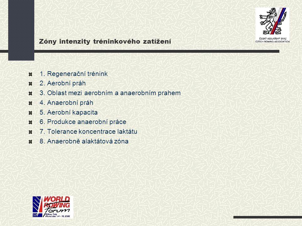 Zóny intenzity tréninkového zatížení 1. Regenerační trénink 2. Aerobní práh 3. Oblast mezi aerobním a anaerobním prahem 4. Anaerobní práh 5. Aerobní k