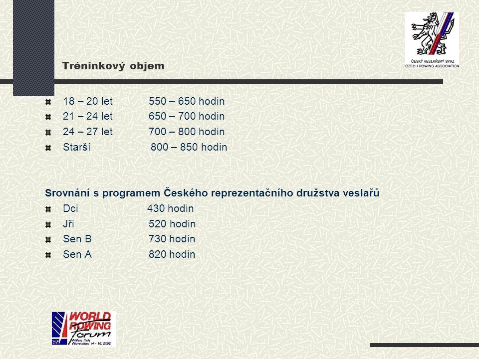 Tréninkový objem 18 – 20 let 550 – 650 hodin 21 – 24 let 650 – 700 hodin 24 – 27 let 700 – 800 hodin Starší 800 – 850 hodin Srovnání s programem České