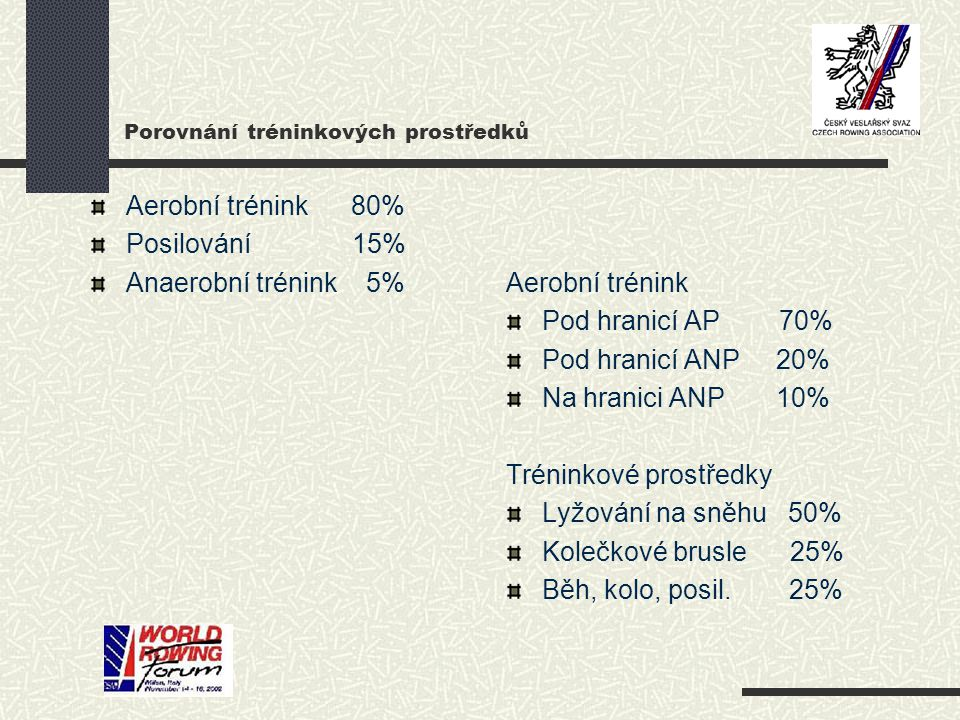 Porovnání tréninkových prostředků Aerobní trénink 80% Posilování 15% Anaerobní trénink 5%Aerobní trénink Pod hranicí AP 70% Pod hranicí ANP 20% Na hranici ANP 10% Tréninkové prostředky Lyžování na sněhu 50% Kolečkové brusle 25% Běh, kolo, posil.