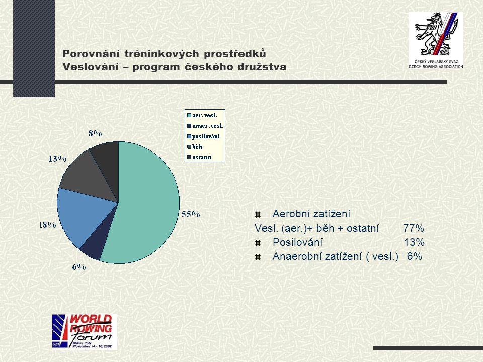 Porovnání tréninkových prostředků Veslování – program českého družstva Aerobní zatížení Vesl. (aer.)+ běh + ostatní 77% Posilování 13% Anaerobní zatíž
