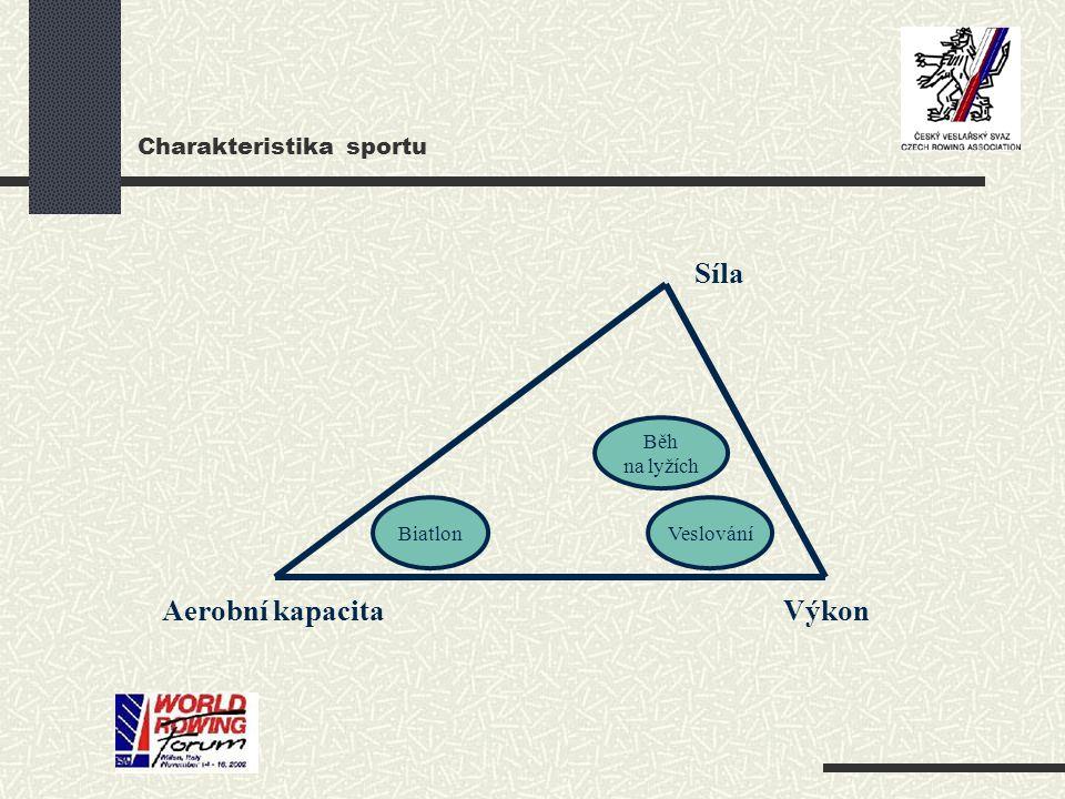Charakteristika sportu BiatlonVeslování Běh na lyžích Síla Aerobní kapacitaVýkon