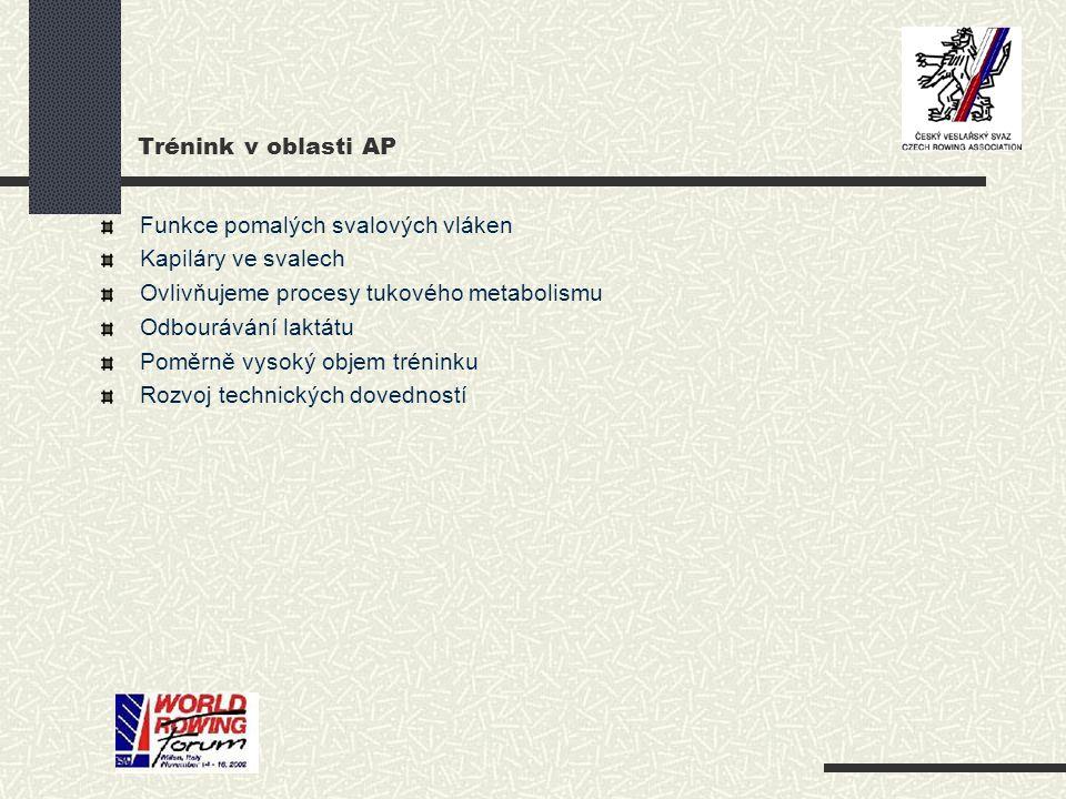 Trénink v oblasti AP Funkce pomalých svalových vláken Kapiláry ve svalech Ovlivňujeme procesy tukového metabolismu Odbourávání laktátu Poměrně vysoký objem tréninku Rozvoj technických dovedností