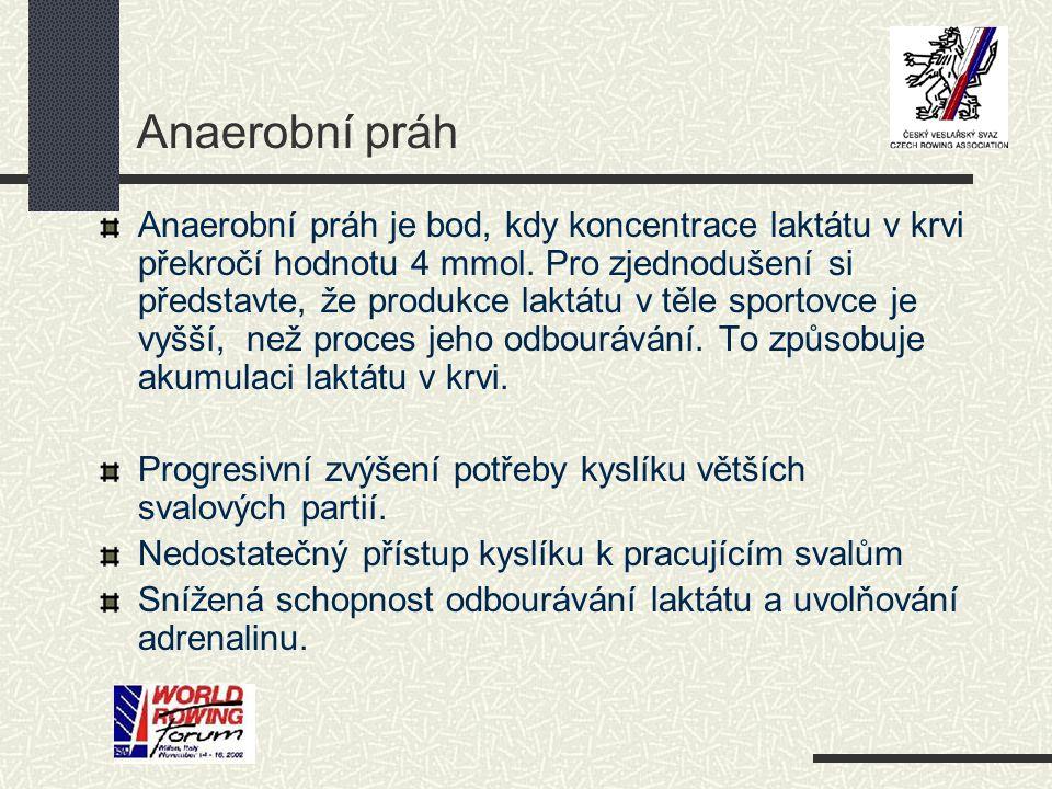 Anaerobní práh Anaerobní práh je bod, kdy koncentrace laktátu v krvi překročí hodnotu 4 mmol. Pro zjednodušení si představte, že produkce laktátu v tě