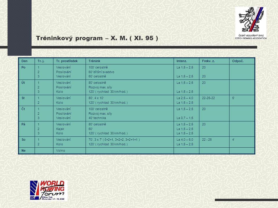 Tréninkový program – X. M. ( XI. 95 ) DenTr. j.Tr. prostředekTréninkIntenz.Frekv. z.Odpoč. Po123123 Veslování Posilování Veslování 100' celostně 60' b