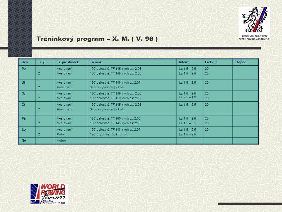 Tréninkový program – X. M. ( V. 96 ) DenTr. j.Tr. prostředekTréninkIntenz.Frekv. z.Odpoč. Po1212 Veslování 120' celostně, TF 145, rychlost 2:08 100' c