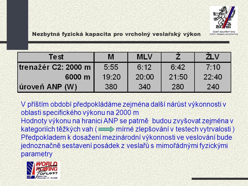 Nezbytná fyzická kapacita pro vrcholný veslařský výkon V příštím období předpokládáme zejména další nárůst výkonnosti v oblasti specifického výkonu na 2000 m Hodnoty výkonu na hranici ANP se patrně budou zvyšovat zejména v kategoriích těžkých vah ( mírné zlepšování v testech vytrvalosti ) Předpokladem k dosažení mezinárodní výkonnosti ve veslování bude jednoznačně sestavení posádek z veslařů s mimořádnými fyzickými parametry