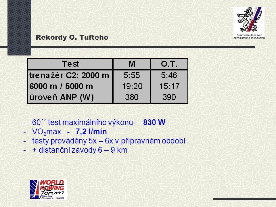 Rekordy O. Tufteho - 60´´ test maximálního výkonu - 830 W - VO 2 max - 7,2 l/min - testy prováděny 5x – 6x v přípravném období - + distanční závody 6