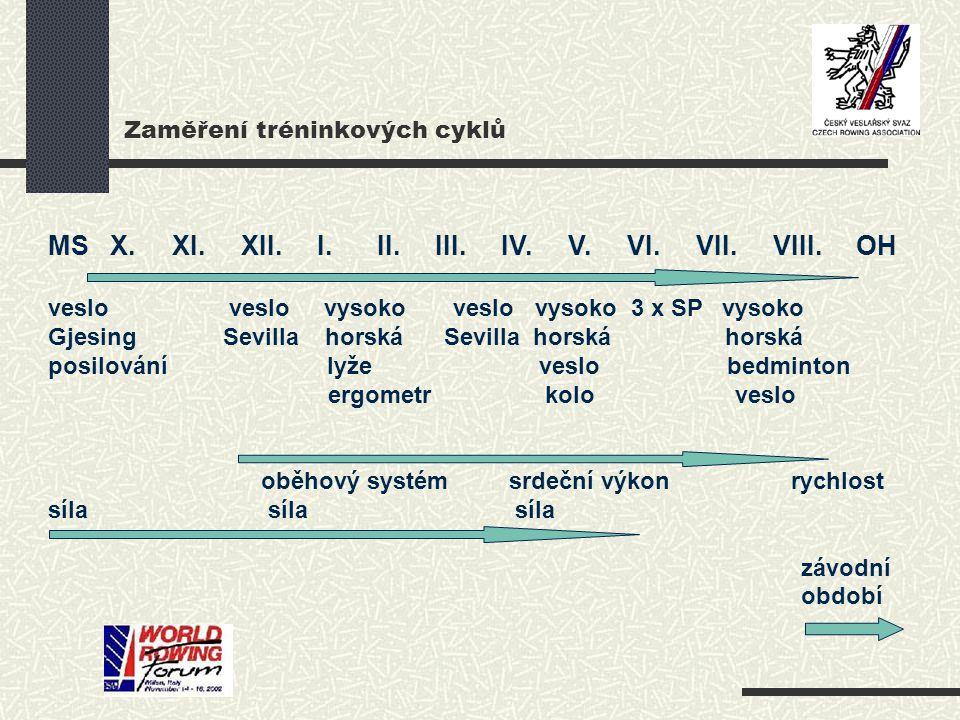 Zaměření tréninkových cyklů MS X. XI. XII. I. II. III. IV. V. VI. VII. VIII. OH veslo veslo vysoko veslo vysoko 3 x SP vysoko Gjesing Sevilla horská S