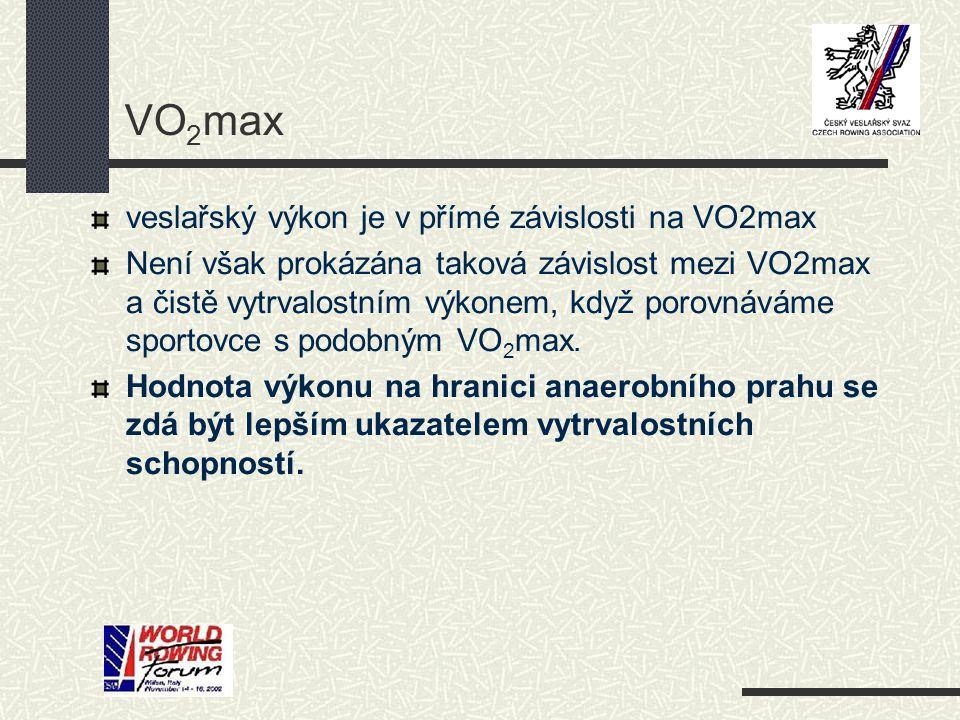 VO 2 max veslařský výkon je v přímé závislosti na VO2max Není však prokázána taková závislost mezi VO2max a čistě vytrvalostním výkonem, když porovnáváme sportovce s podobným VO 2 max.
