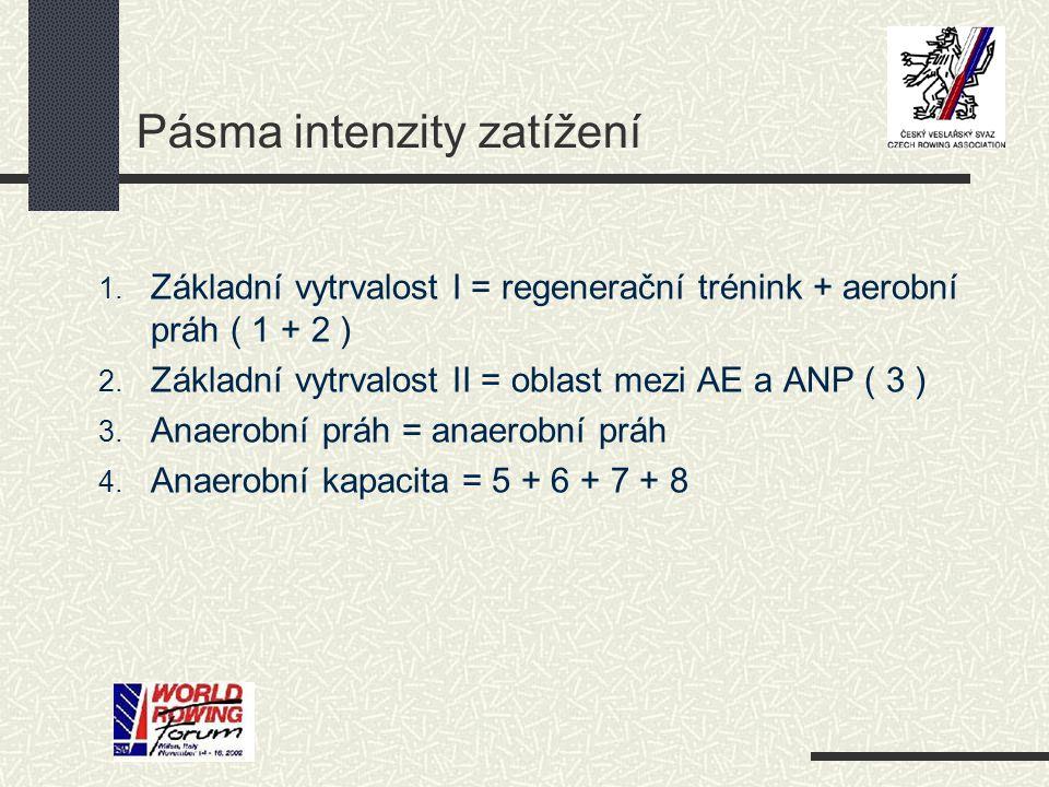 Pásma intenzity zatížení 1. Základní vytrvalost I = regenerační trénink + aerobní práh ( 1 + 2 ) 2. Základní vytrvalost II = oblast mezi AE a ANP ( 3