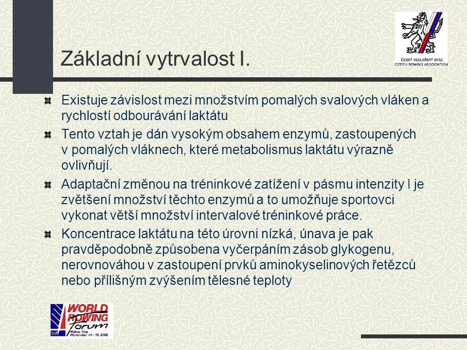 Dr.Fritz Hagerman Zóna intenzity Energet. systém* Typ tréninkuČas zatížení Odp.% max.