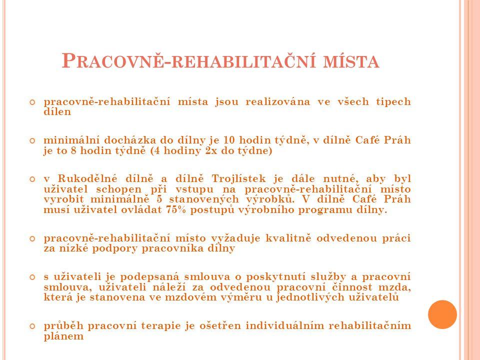 P RACOVNĚ - REHABILITAČNÍ MÍSTA pracovně-rehabilitační místa jsou realizována ve všech tipech dílen minimální docházka do dílny je 10 hodin týdně, v dílně Café Práh je to 8 hodin týdně (4 hodiny 2x do týdne) v Rukodělné dílně a dílně Trojlístek je dále nutné, aby byl uživatel schopen při vstupu na pracovně-rehabilitační místo vyrobit minimálně 5 stanovených výrobků.