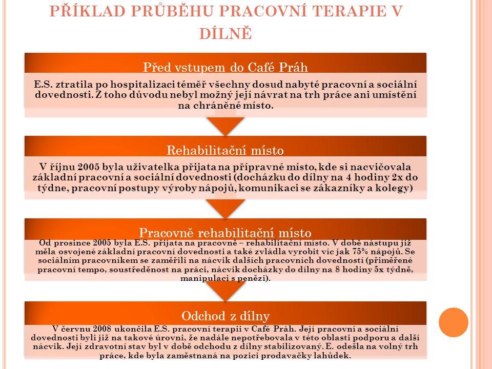 PŘÍKLAD PRŮBĚHU PRACOVNÍ TERAPIE V DÍLNĚ Odchod z dílny V červnu 2008 ukončila E.S. pracovní terapii v Café Práh. Její pracovní a sociální dovednosti