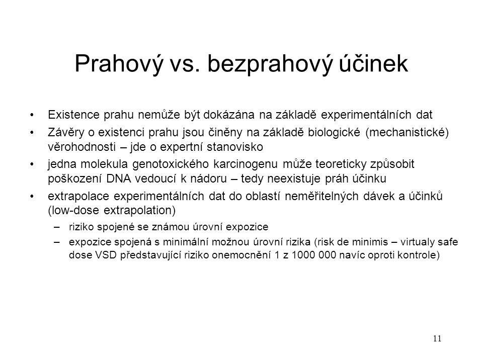 11 Prahový vs. bezprahový účinek Existence prahu nemůže být dokázána na základě experimentálních dat Závěry o existenci prahu jsou činěny na základě b