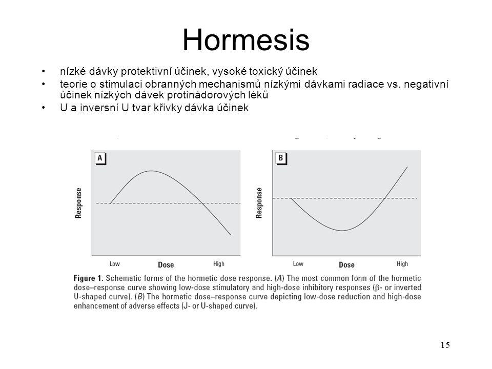 15 Hormesis nízké dávky protektivní účinek, vysoké toxický účinek teorie o stimulaci obranných mechanismů nízkými dávkami radiace vs. negativní účinek