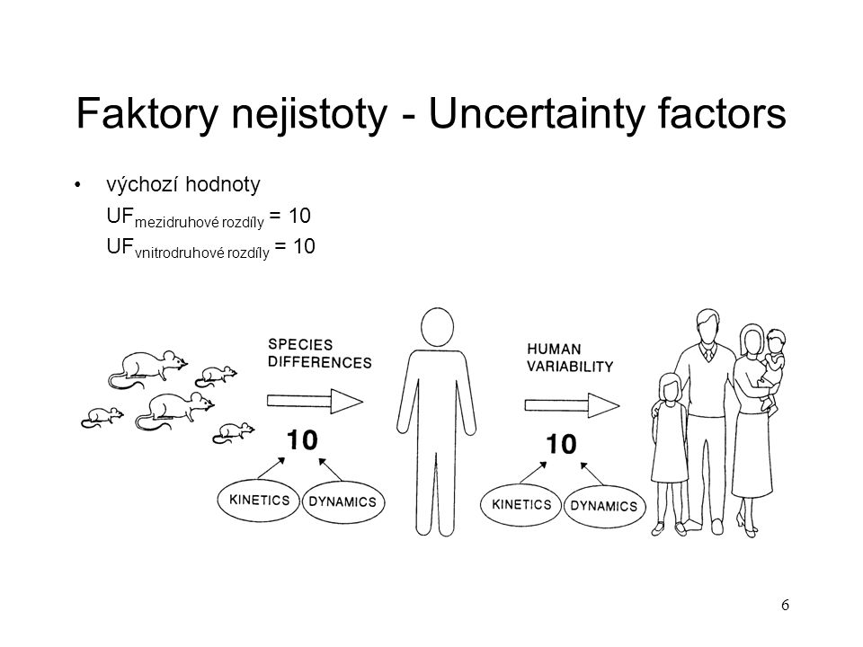 6 Faktory nejistoty - Uncertainty factors výchozí hodnoty UF mezidruhové rozdíly = 10 UF vnitrodruhové rozdíly = 10