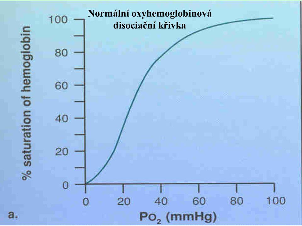 Normální oxyhemoglobinová disociační křivka