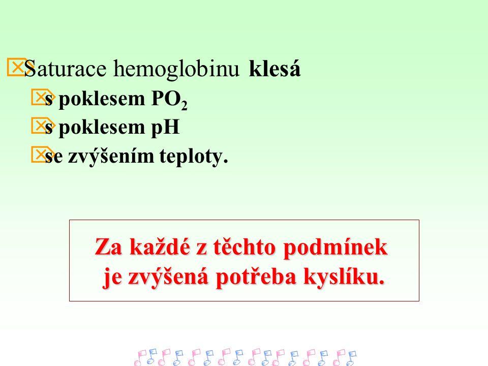  Saturace hemoglobinu klesá  s poklesem PO 2  s poklesem pH  se zvýšením teploty.