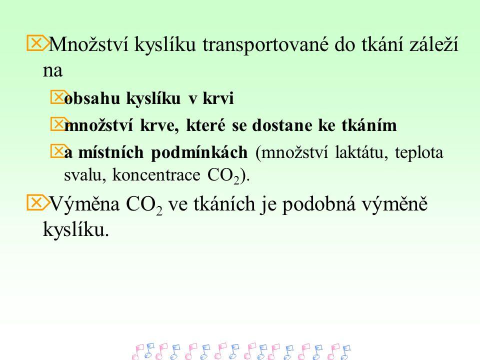  Množství kyslíku transportované do tkání záleží na  obsahu kyslíku v krvi  množství krve, které se dostane ke tkáním  a místních podmínkách (množ