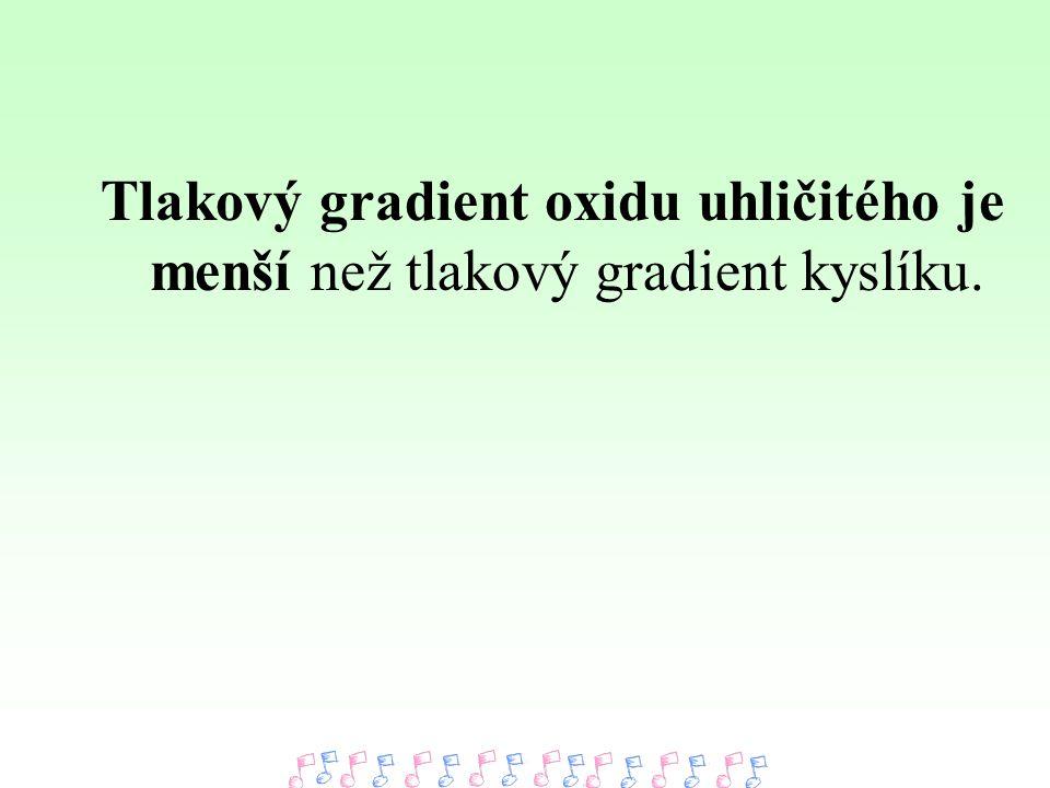 Tlakový gradient oxidu uhličitého je menší než tlakový gradient kyslíku.