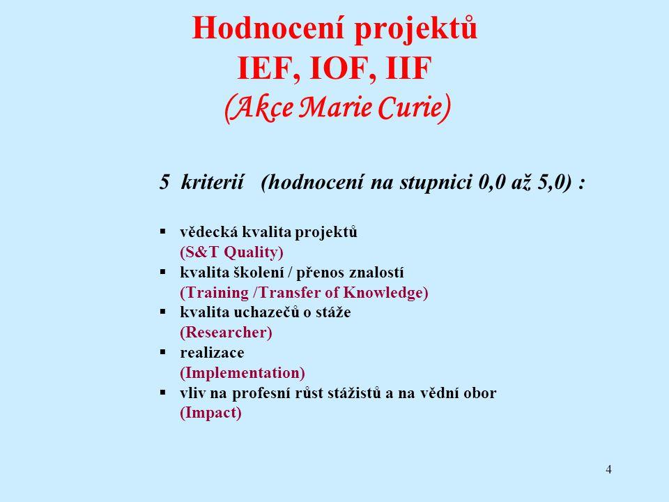 4 Hodnocení projektů IEF, IOF, IIF (Akce Marie Curie) 5 kriterií (hodnocení na stupnici 0,0 až 5,0) :  vědecká kvalita projektů (S&T Quality)  kvali