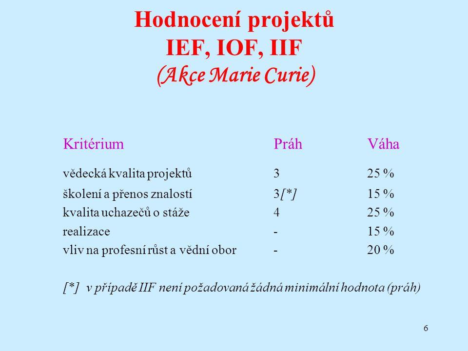 6 Hodnocení projektů IEF, IOF, IIF (Akce Marie Curie) KritériumPráhVáha vědecká kvalita projektů325 % školení a přenos znalostí3[*]15 % kvalita uchaze