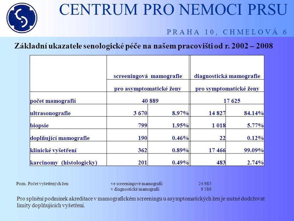 CENTRUM PRO NEMOCI PRSU P R A H A 1 0, C H M E L O V Á 6 Screeningová mamografie - nárůst v letech Počet vyšetření stoupá s počtem doporučení gynekologů a praktických lékařů k první nebo opakované screeningové mamografii (mimo indukovanou péči).