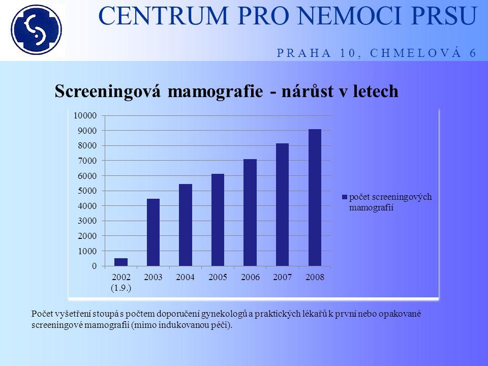 CENTRUM PRO NEMOCI PRSU P R A H A 1 0, C H M E L O V Á 6 Screeningová mamografie - nárůst v letech Počet vyšetření stoupá s počtem doporučení gynekolo