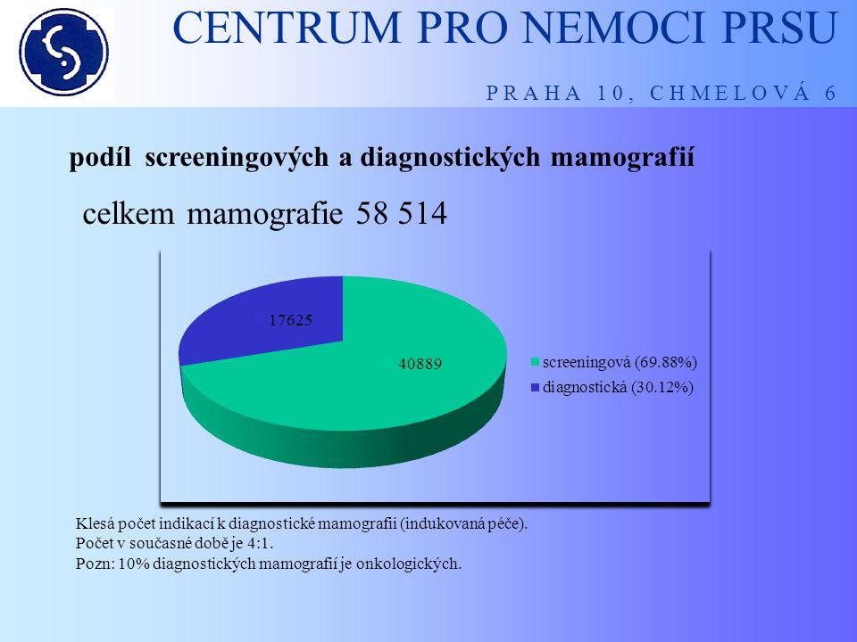 CENTRUM PRO NEMOCI PRSU P R A H A 1 0, C H M E L O V Á 6 podíl screeningových a diagnostických mamografií celkem mamografie 58 514 Klesá počet indikac