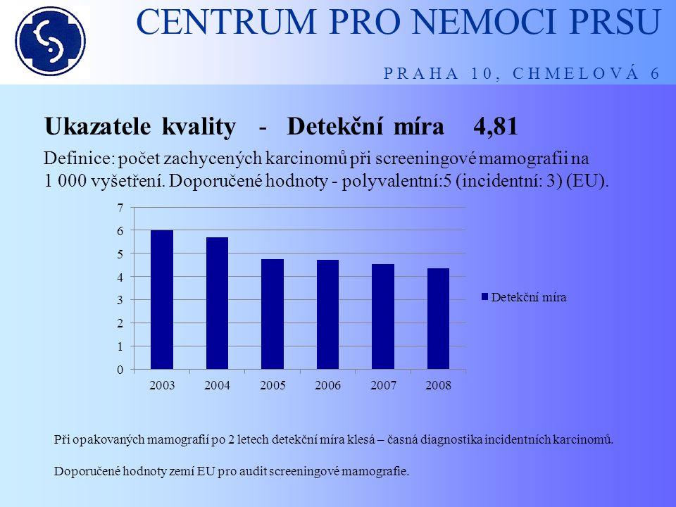 CENTRUM PRO NEMOCI PRSU P R A H A 1 0, C H M E L O V Á 6 Ukazatele kvality - Detekční míra 4,81 Definice: počet zachycených karcinomů při screeningové