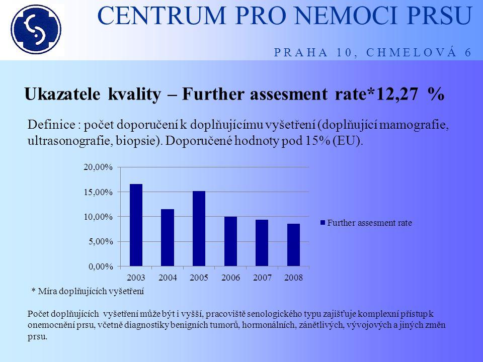 CENTRUM PRO NEMOCI PRSU P R A H A 1 0, C H M E L O V Á 6 Ukazatele kvality - Recall rate 8, 97 % Počet doporučení k ultrasonografii je též přímo úměrný zkušeností radiodiagnostika při posuzování mamogramu.