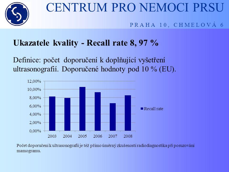 CENTRUM PRO NEMOCI PRSU P R A H A 1 0, C H M E L O V Á 6 Ukazatele kvality - Recall rate 8, 97 % Počet doporučení k ultrasonografii je též přímo úměrn