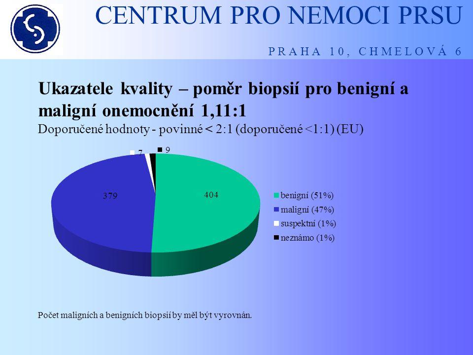 CENTRUM PRO NEMOCI PRSU P R A H A 1 0, C H M E L O V Á 6 Screeningové pracoviště – základní požadavky  nalezení co největšího počtu karcinomů ve vyšetřované populaci – detekční míra 5 polyvalentní (3 incidentní)  co nejméně (zbytečných) vyšetření – doplňující mamografie, ultrasonografie, biopsie (further assesment rate pod 15%)  co nejméně doplňujících ultrasonografických vyšetření (recall rate pod 10%)  co nejmenší poměr mezi maligní a benigní biopsií (1:1)  minimalizace ceny diagnostického procesu (cca 900 CZK)  omezení psychického strádaní žen v diagnostickém procesu, snížení morbidity  splnění indikátorů kvality při vedení datového auditu na základě doporučení Komise Ministerstva zdravotnictví pro screening nádorů prsu.