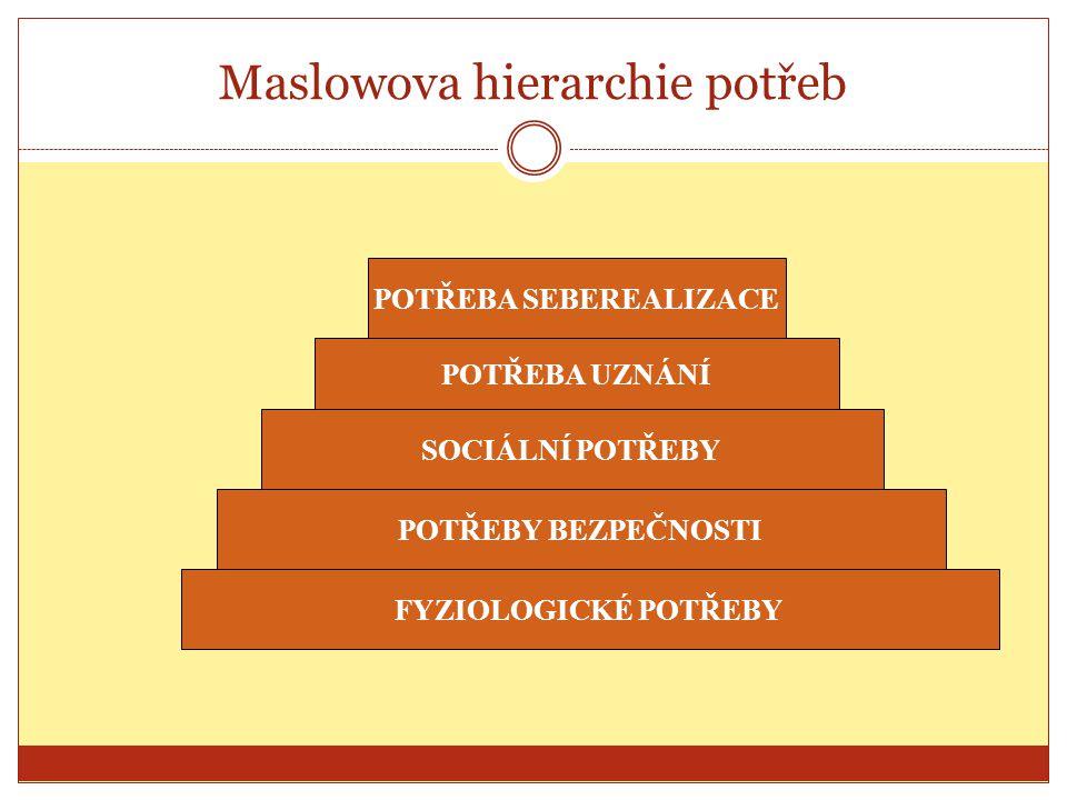Maslowova hierarchie potřeb SOCIÁLNÍ POTŘEBY POTŘEBA UZNÁNÍ POTŘEBA SEBEREALIZACE POTŘEBY BEZPEČNOSTI FYZIOLOGICKÉ POTŘEBY